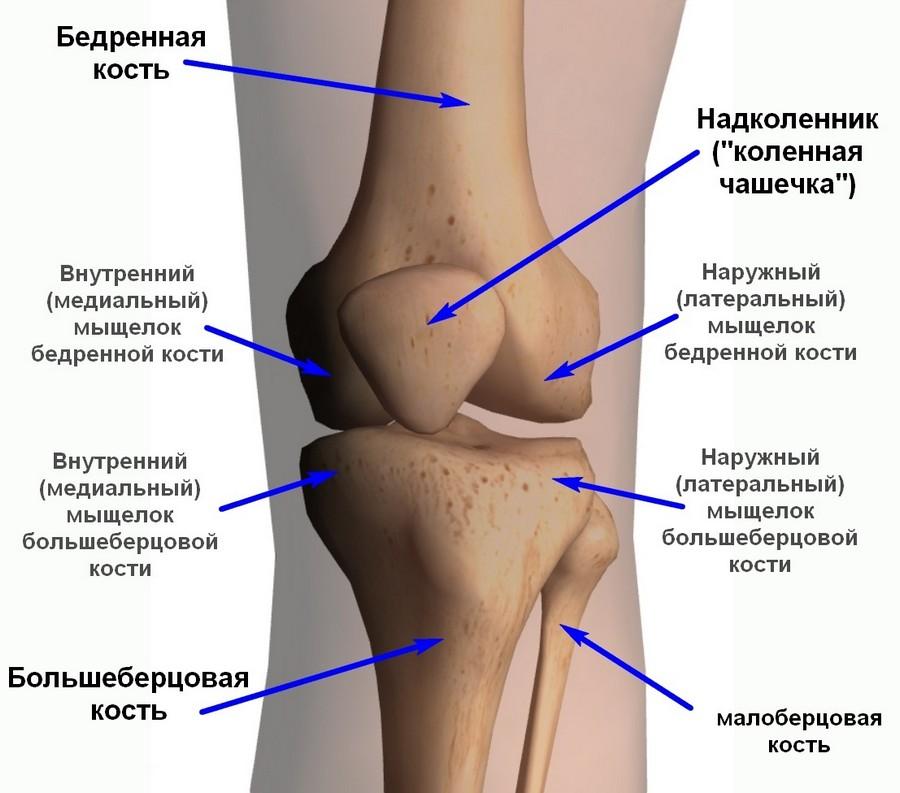 Что такое туберкулез суставов боль в тазобедренном суставе в положении лежа
