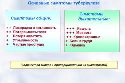 Основные симптомы туберкулеза