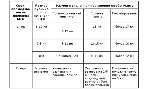 Таблица реакций Манту