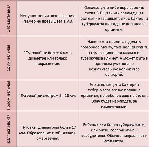 Инструкция Введения Туберкулина Коровам