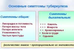 Симптомы развития туберкулеза