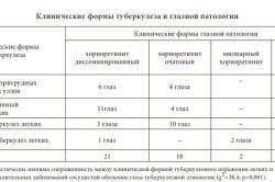 Таблица Клинические формы туберкулеза и глазной патологии