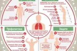Необходимая информация о туберкулезе