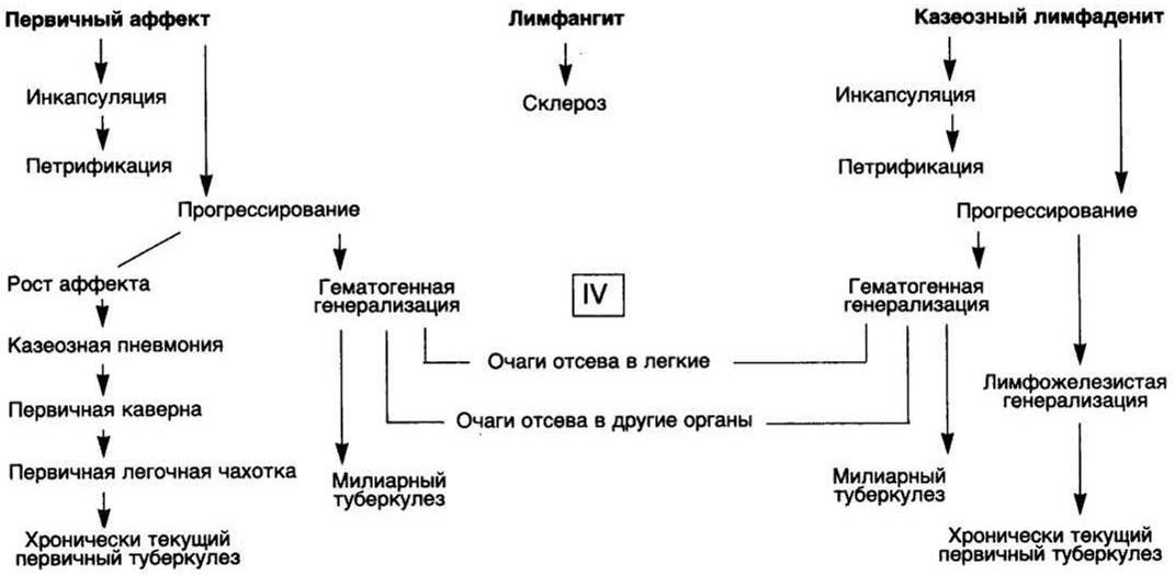 Гипертоническая болезнь клиника, диагностика, лечение